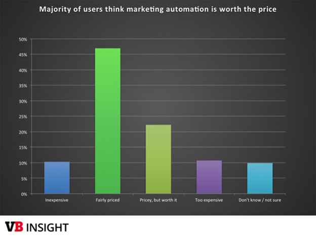 Majority of users think marketing automation is worth the price
