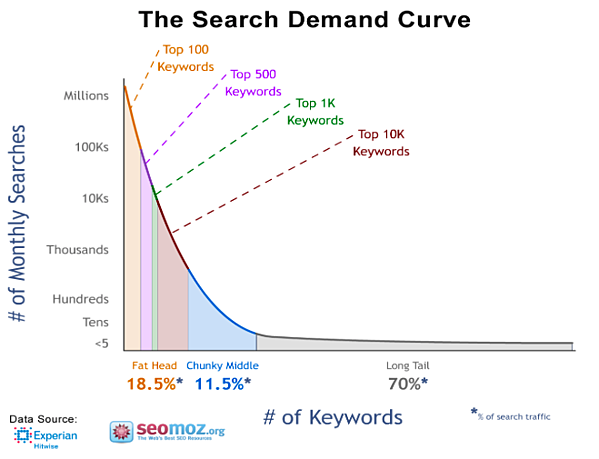 The Search Demand Curve