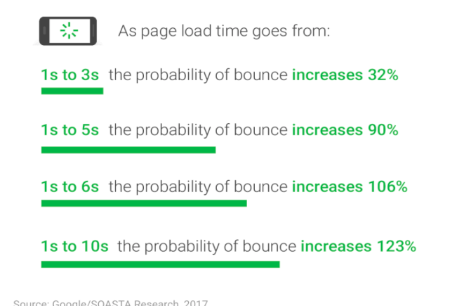 The Impact of Page Load Times