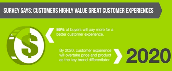Customers Value Experiences