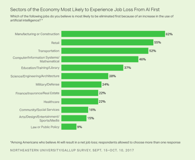 Sectors Most Likely to Experience Job Loss