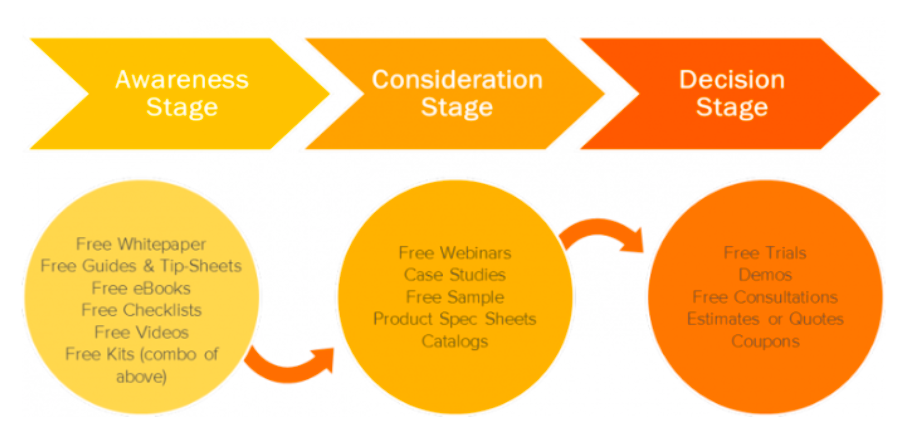 The Buyer's Journey from Hubspot