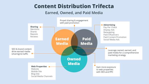 Content Distribution Trifecta