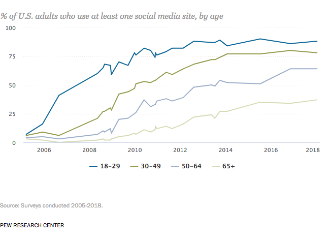adult social media usage
