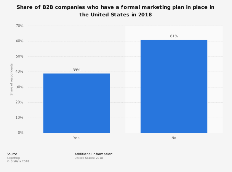 b2b_companies_with_marketing_plan