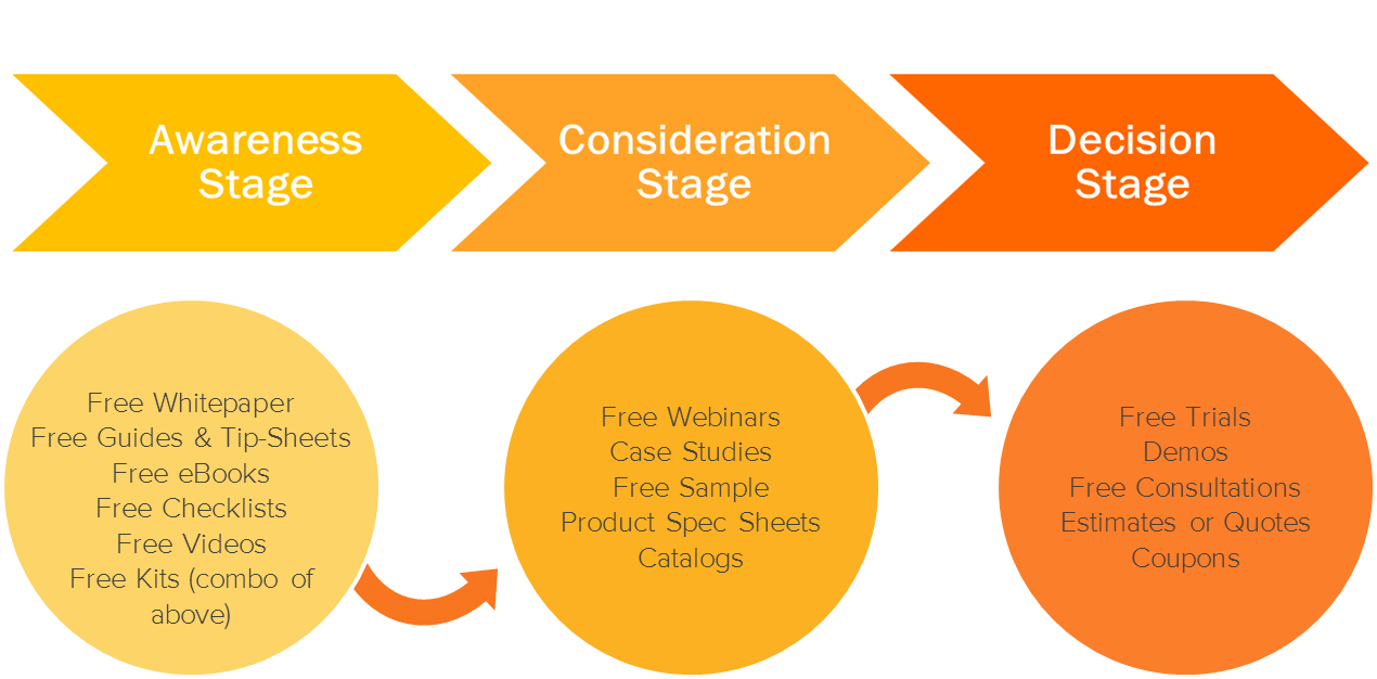 buyer's journey for content marketing strategy
