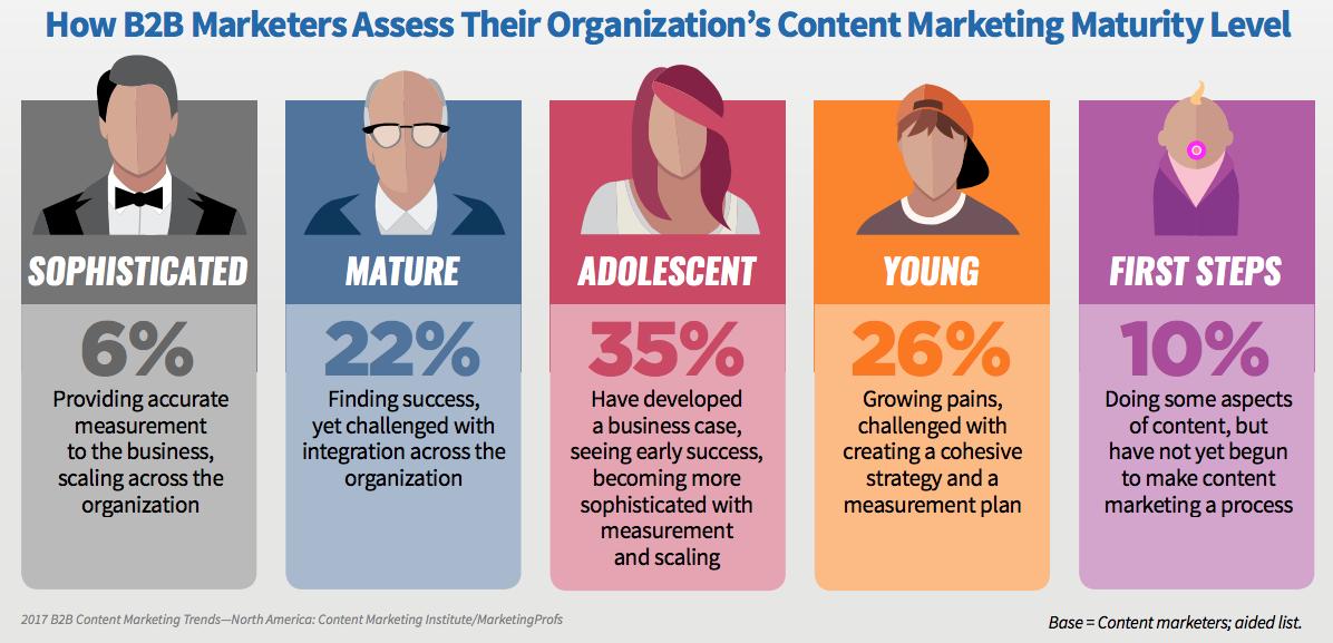 benefits of b2b content marketing content-maturity-level