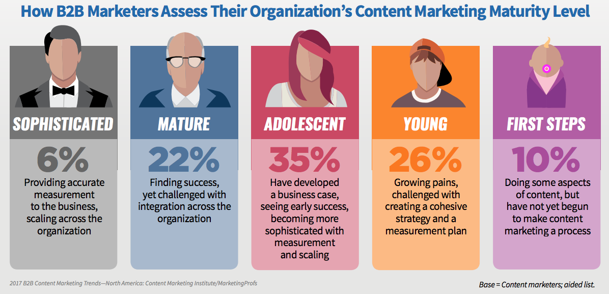 benefits of b2b content marketing content-maturity-level