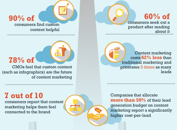 content-stats infographic