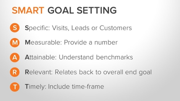 inbound marketing strategy smart goal setting